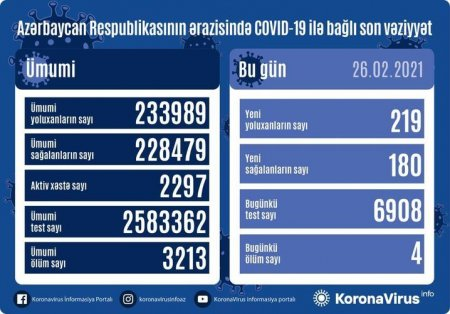 Azərbaycanda 180 nəfər COVID-19-dan sağalıb, 219 nəfər yoluxub, 4 nəfər vəfat edib